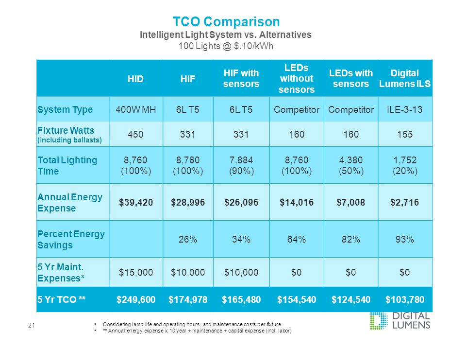 TCO Comparison Intelligent Light System vs. Alternatives 100 Lights @ $.10/kWh