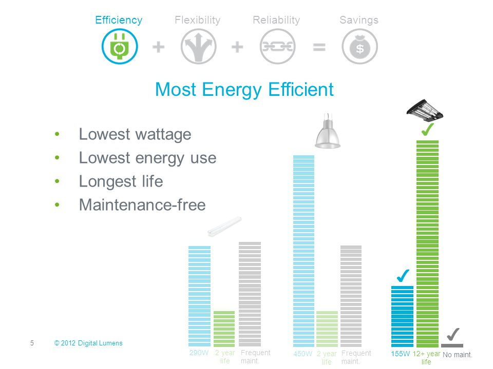 Most Energy Efficient Lowest wattage Lowest energy use Longest life