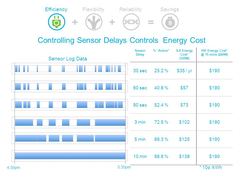 Controlling Sensor Delays Controls Energy Cost