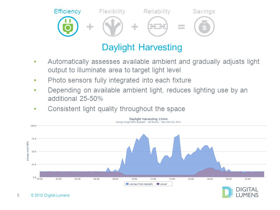 Efficiency Flexibility. Reliability. Savings. Daylight Harvesting.