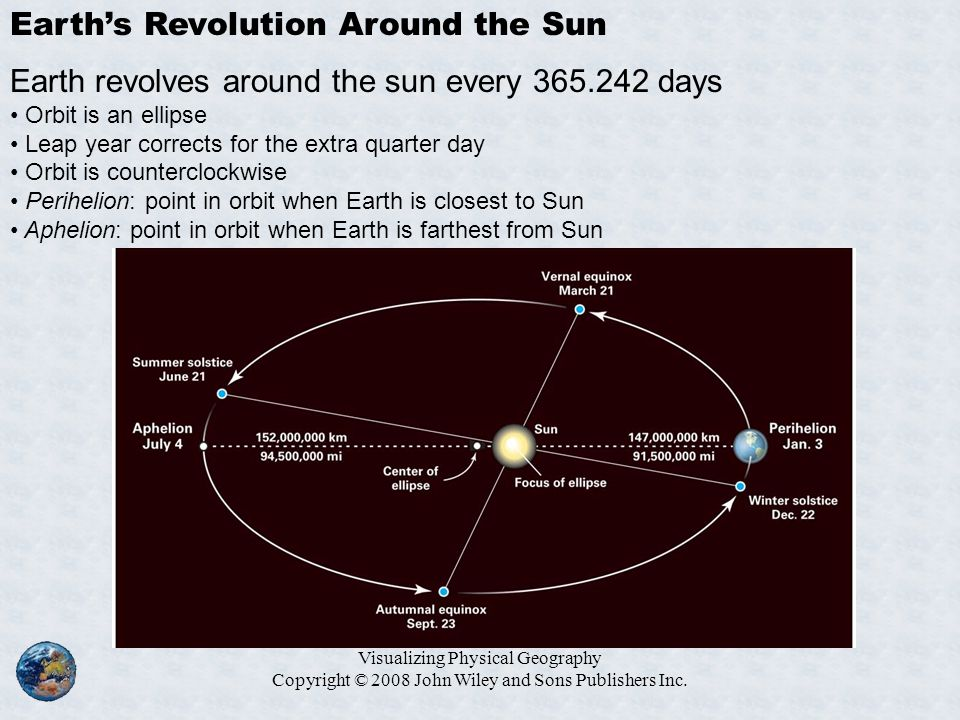 Earth's Revolution Around the Sun