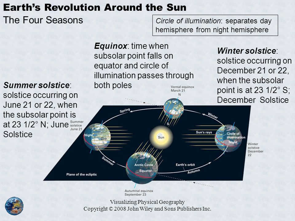 Earth's Revolution Around the Sun The Four Seasons