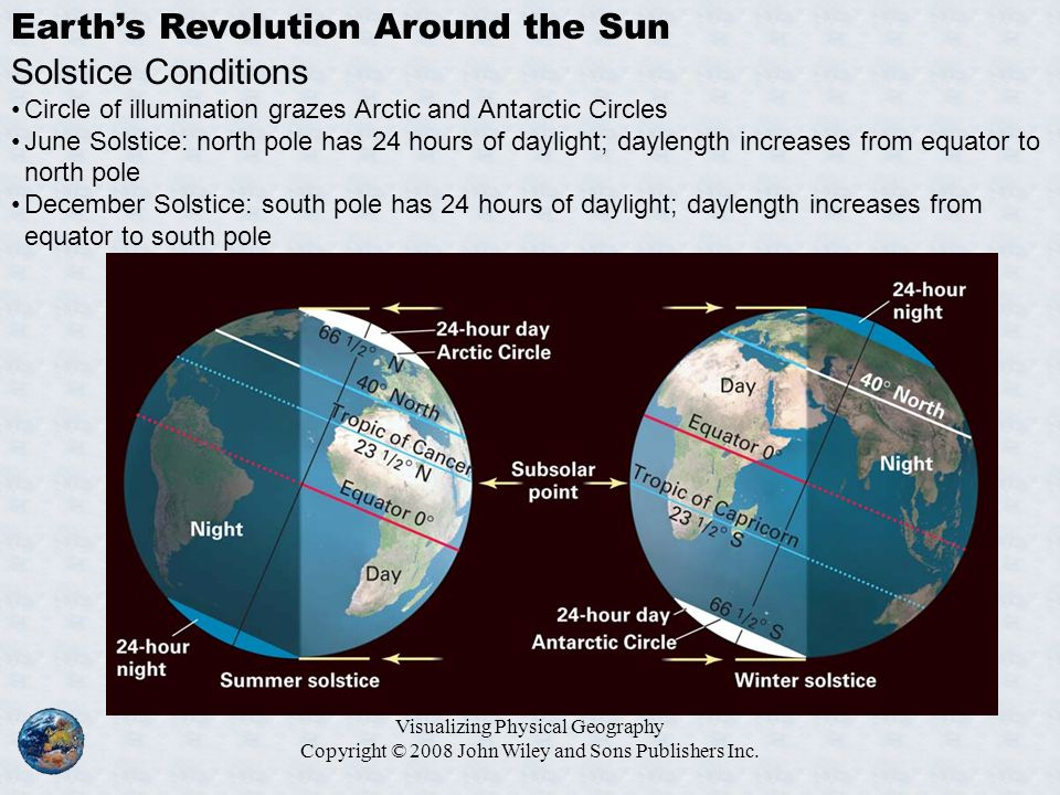 Earth's Revolution Around the Sun Solstice Conditions