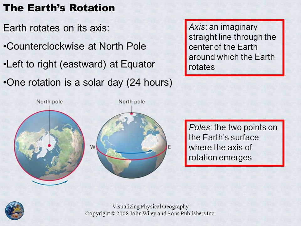 Earth rotates on its axis: Counterclockwise at North Pole