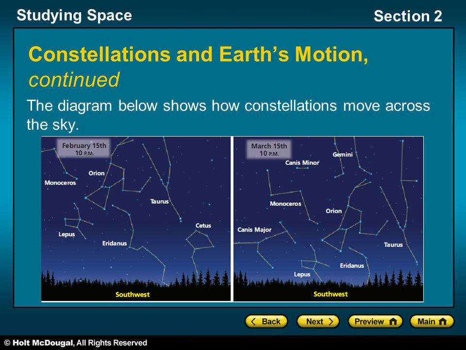 Constellations and Earth's Motion, continued