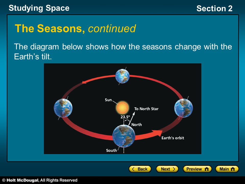 The Seasons, continued The diagram below shows how the seasons change with the Earth's tilt.