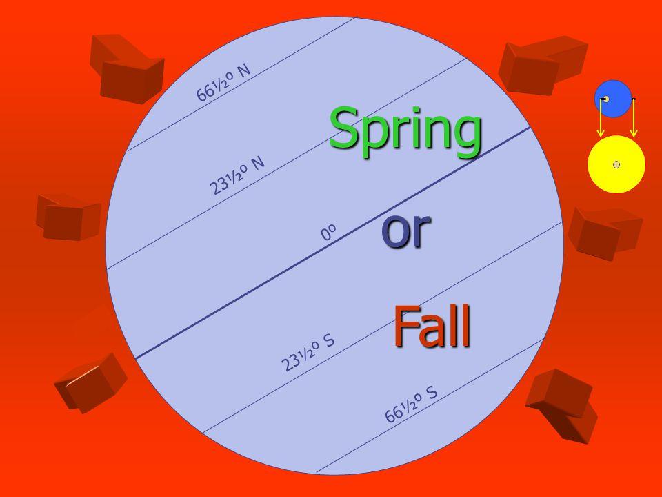 66½º N 23½º N 23½º S 66½º S 0º Spring or Fall