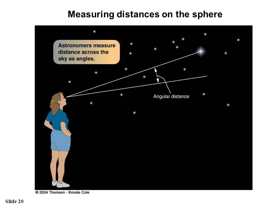 Measuring distances on the sphere