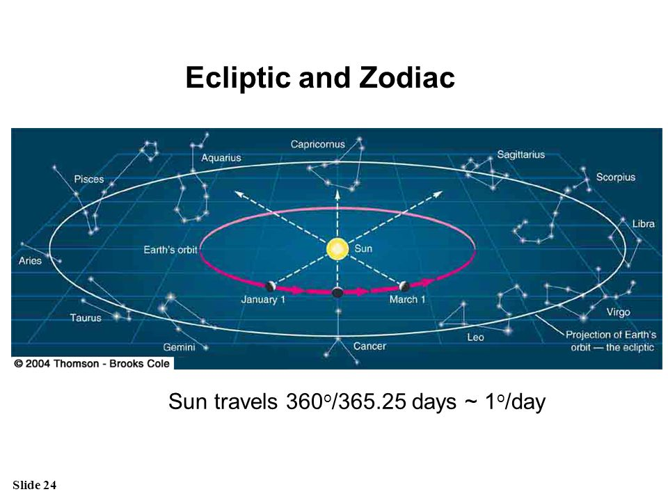 Ecliptic and Zodiac Sun travels 360o/365.25 days ~ 1o/day