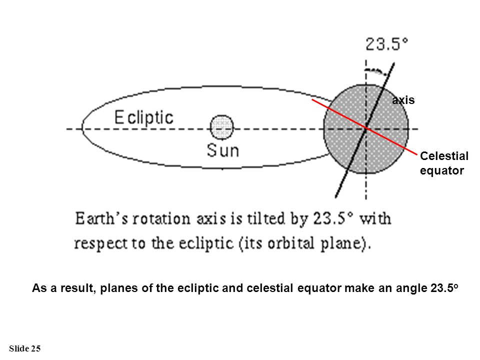axis Celestial. equator.