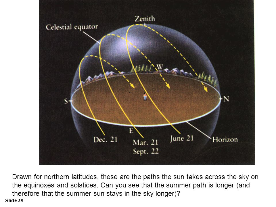 Drawn for northern latitudes, these are the paths the sun takes across the sky on the equinoxes and solstices.