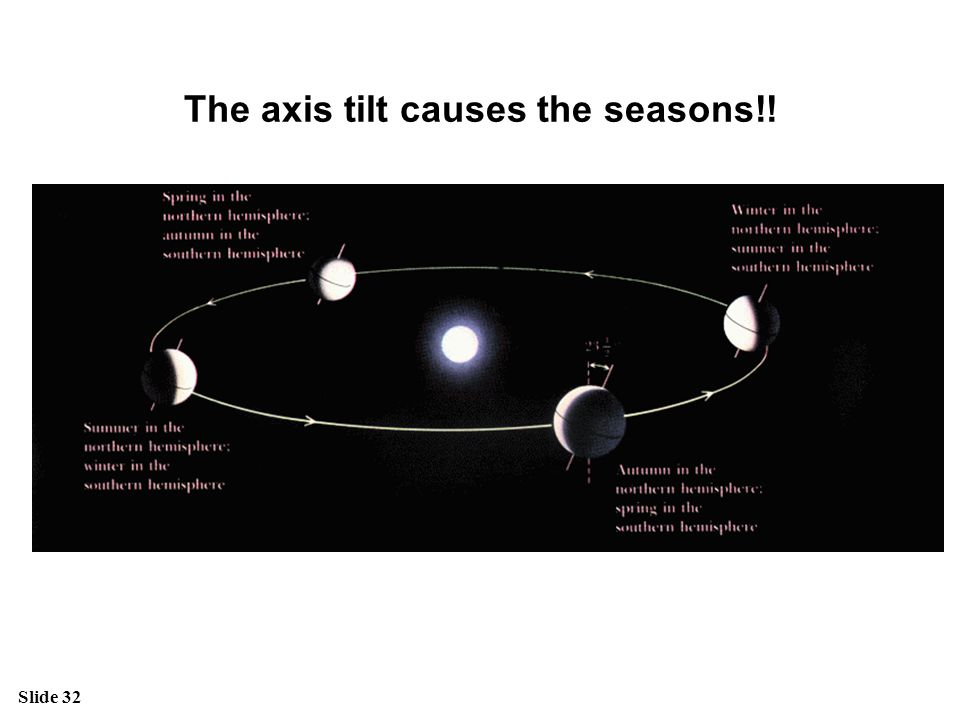 The axis tilt causes the seasons!!