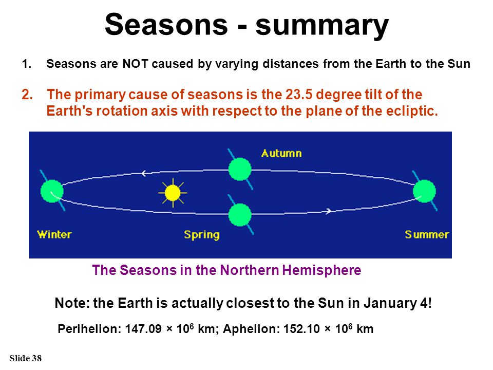 Seasons - summary Seasons are NOT caused by varying distances from the Earth to the Sun. The primary cause of seasons is the 23.5 degree tilt of the.