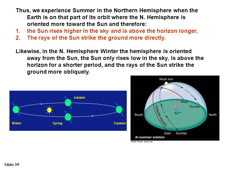 Thus, we experience Summer in the Northern Hemisphere when the Earth is on that part of its orbit where the N. Hemisphere is oriented more toward the Sun and therefore: