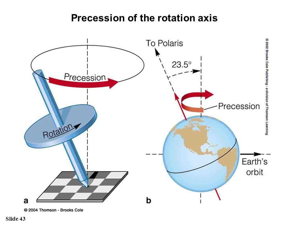 Precession of the rotation axis