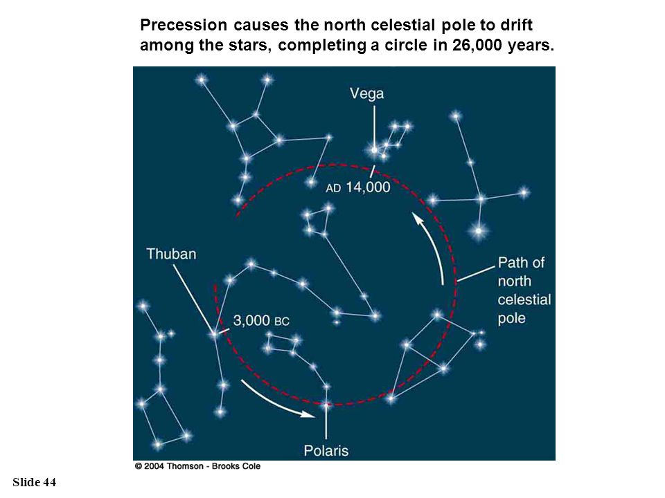 Precession causes the north celestial pole to drift among the stars, completing a circle in 26,000 years.