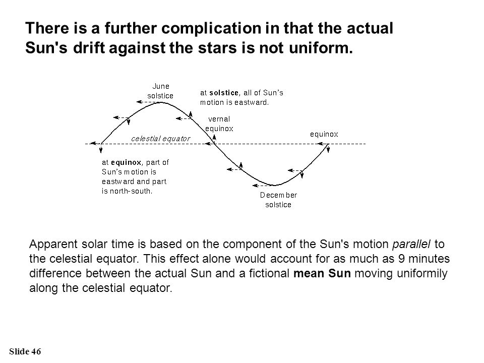 There is a further complication in that the actual Sun s drift against the stars is not uniform.