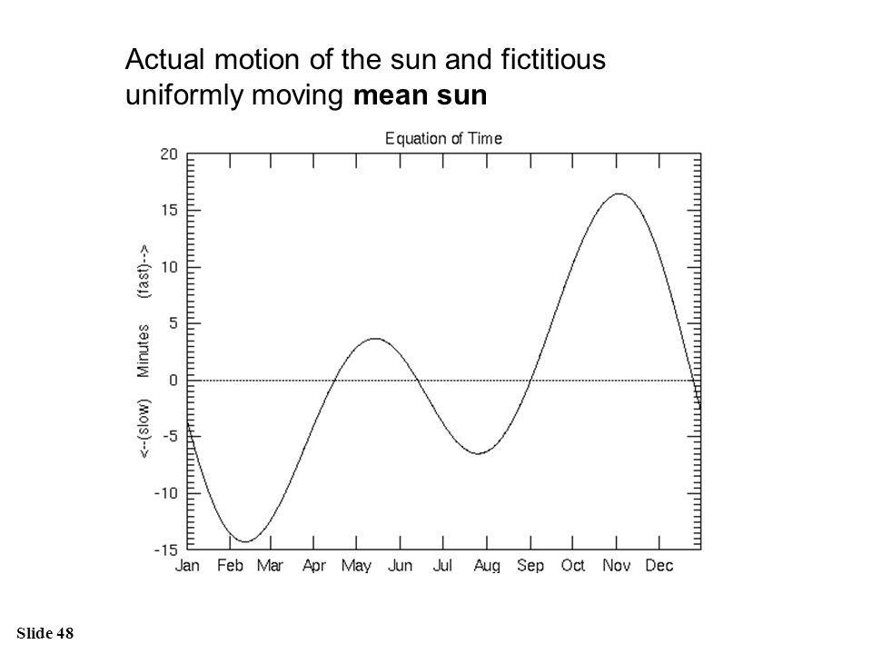 Actual motion of the sun and fictitious uniformly moving mean sun