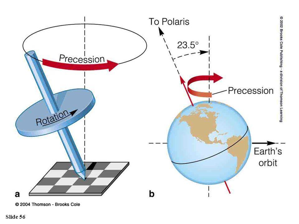 Figure 2.7: Precession.