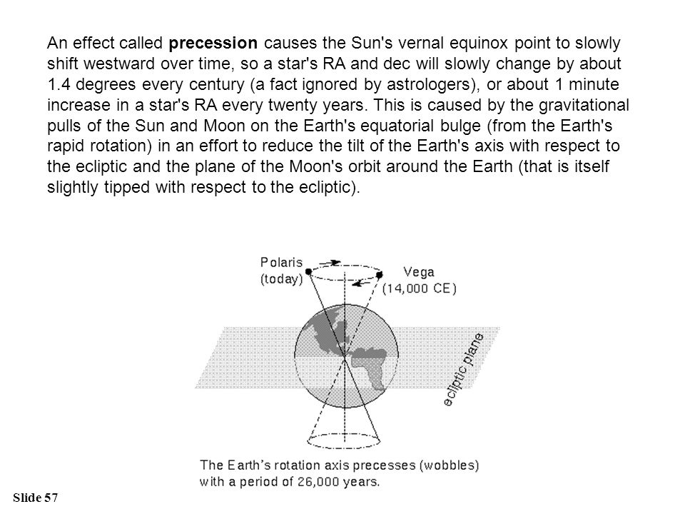 An effect called precession causes the Sun s vernal equinox point to slowly shift westward over time, so a star s RA and dec will slowly change by about 1.4 degrees every century (a fact ignored by astrologers), or about 1 minute increase in a star s RA every twenty years.