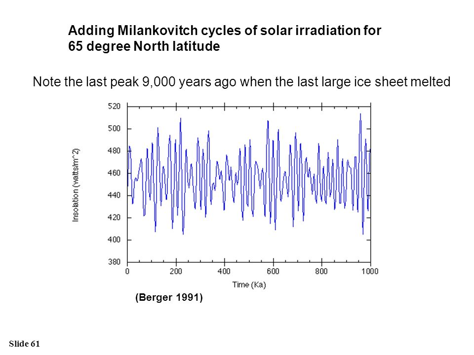 Adding Milankovitch cycles of solar irradiation for 65 degree North latitude