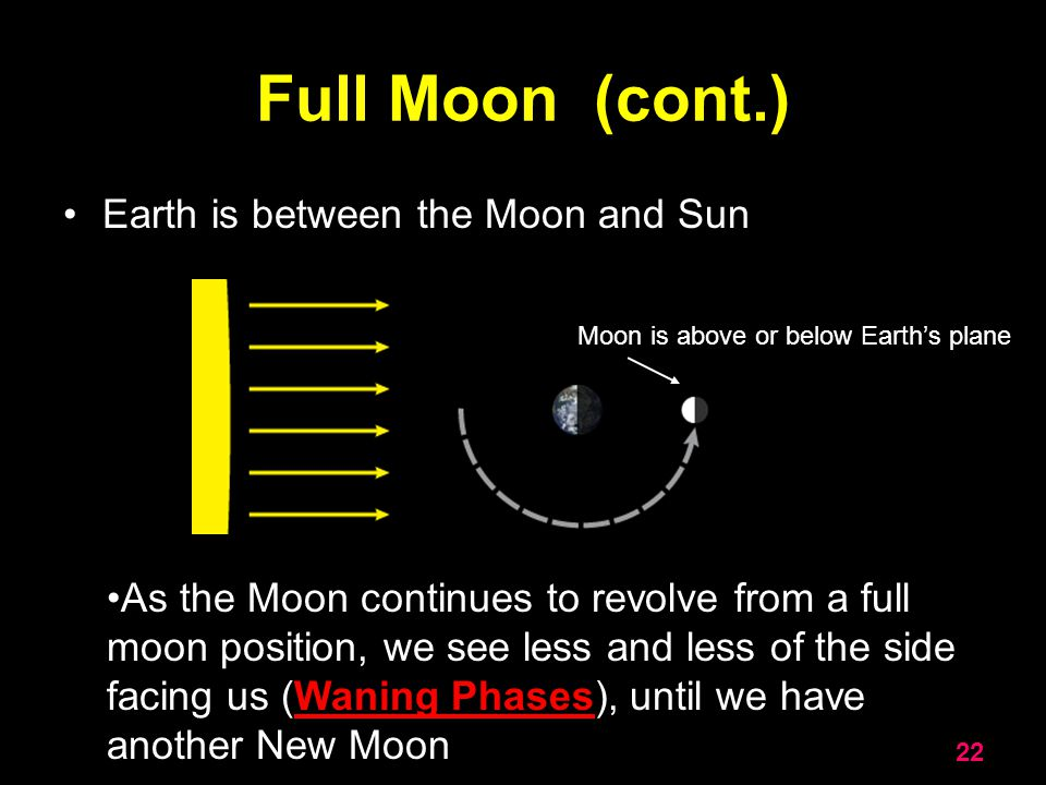 Full Moon (cont.) Earth is between the Moon and Sun