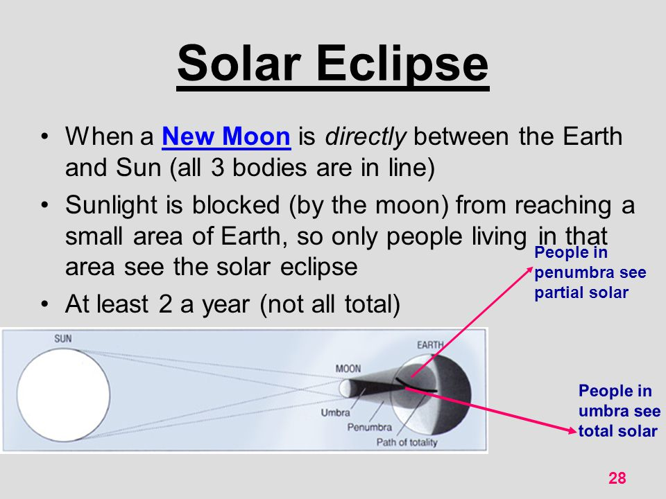 Solar Eclipse When a New Moon is directly between the Earth and Sun (all 3 bodies are in line)
