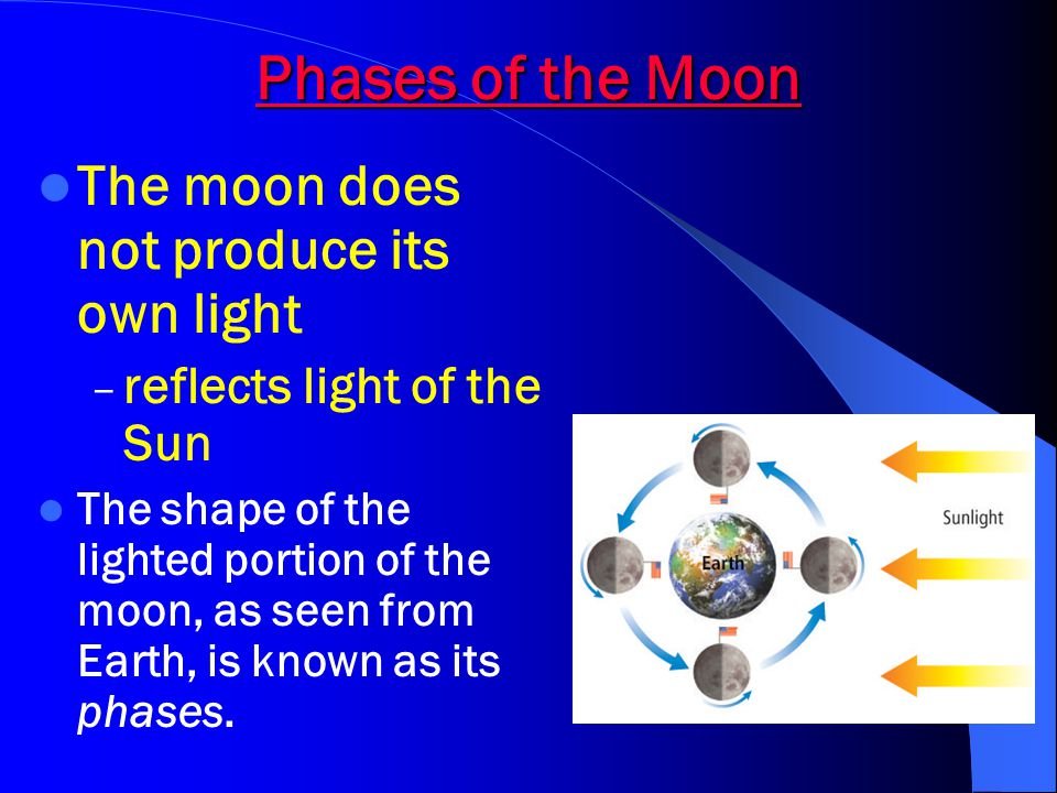 Phases of the Moon The moon does not produce its own light