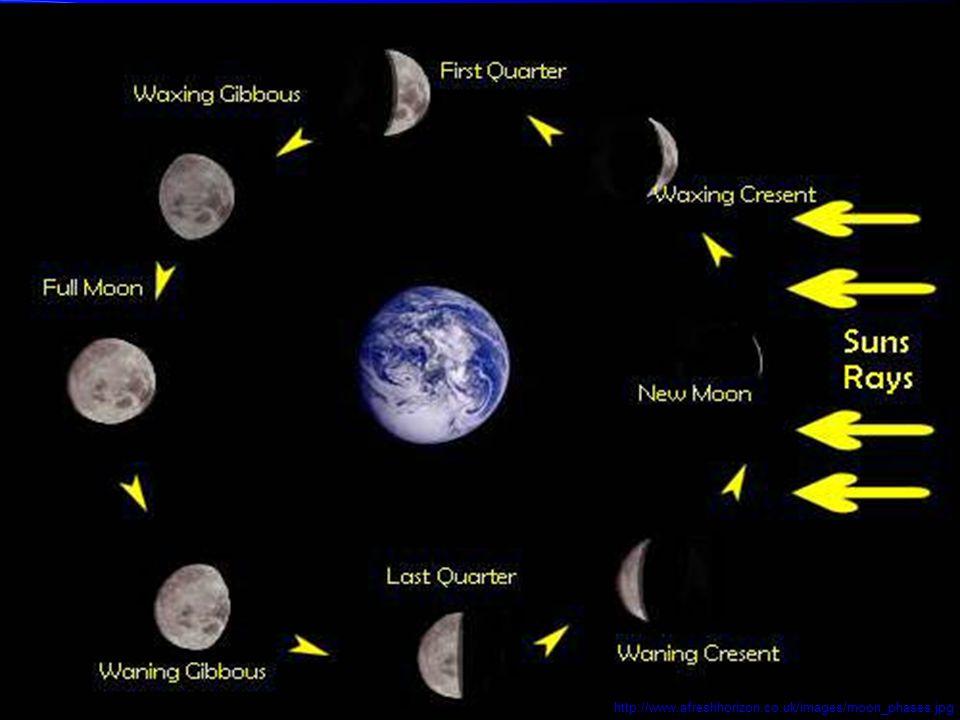 http://www.afreshhorizon.co.uk/images/moon_phases.jpg