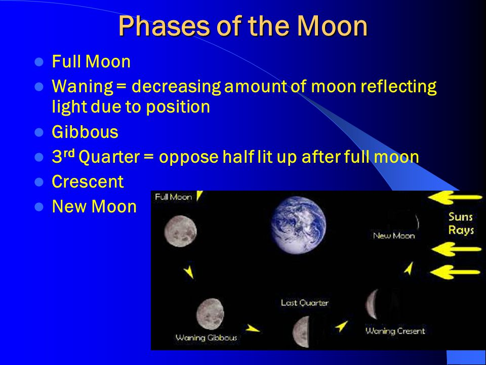 Phases of the Moon Full Moon