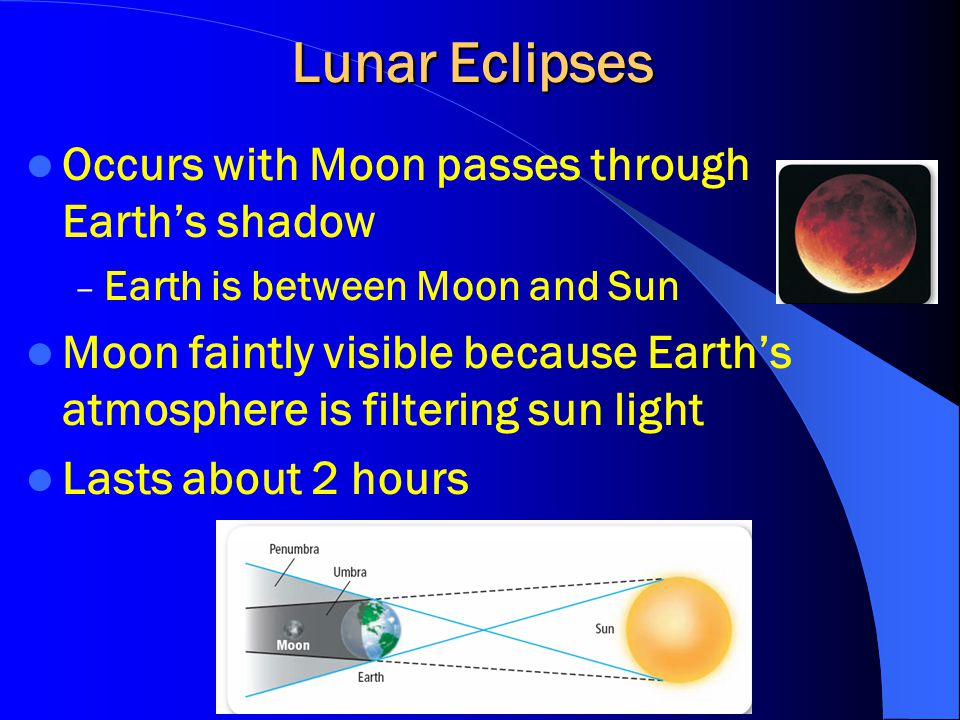 Lunar Eclipses Occurs with Moon passes through Earth's shadow