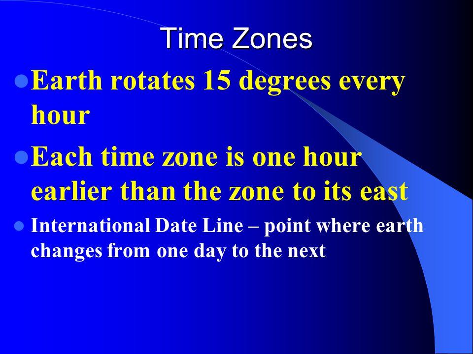 Earth rotates 15 degrees every hour