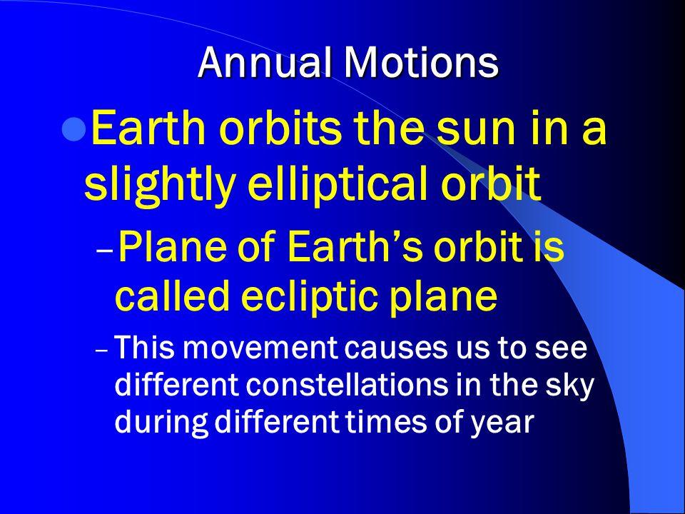 Earth orbits the sun in a slightly elliptical orbit