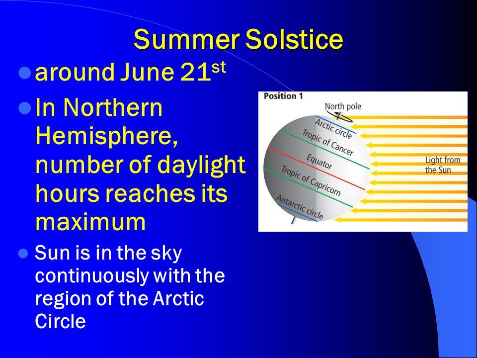 Summer Solstice around June 21st