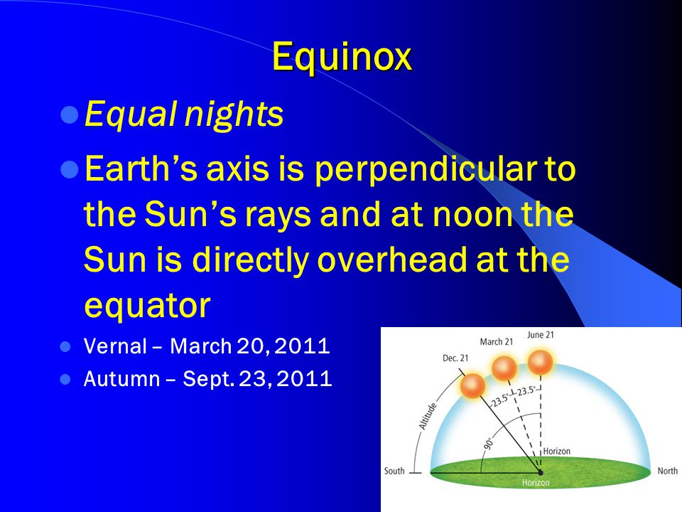 Equinox Equal nights. Earth's axis is perpendicular to the Sun's rays and at noon the Sun is directly overhead at the equator.