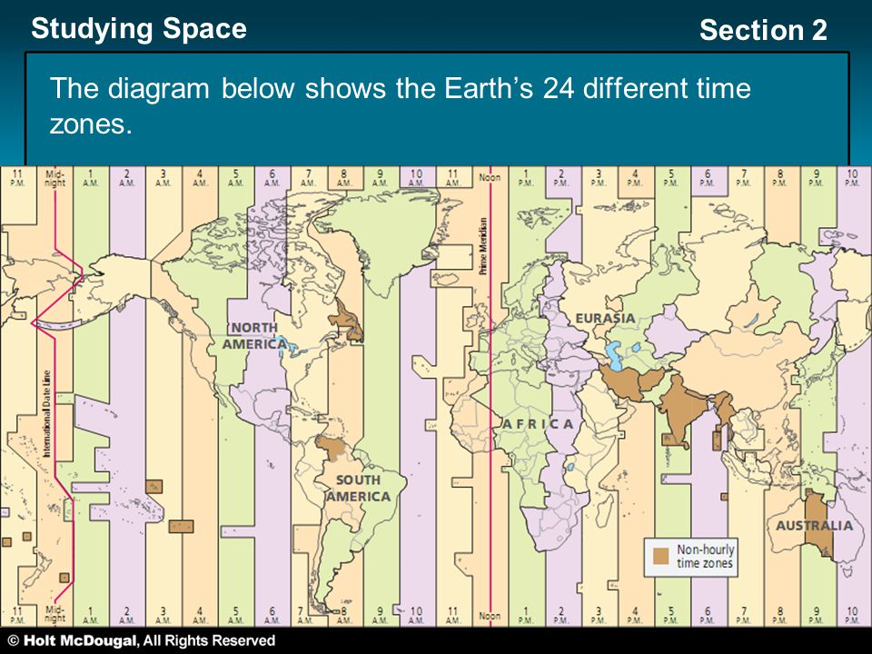 The diagram below shows the Earth's 24 different time zones.