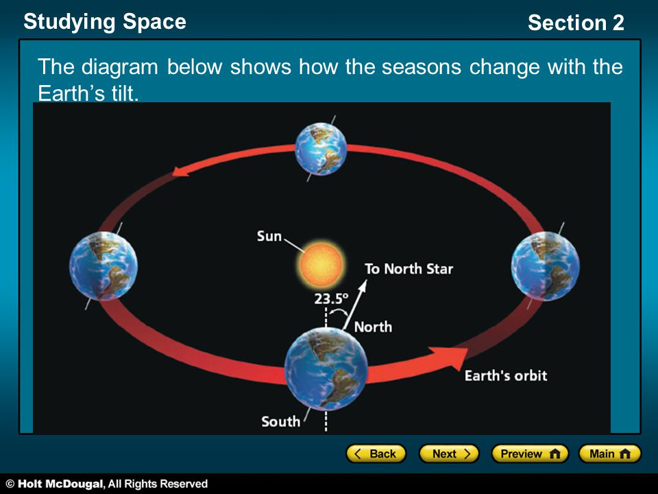 The diagram below shows how the seasons change with the Earth's tilt.