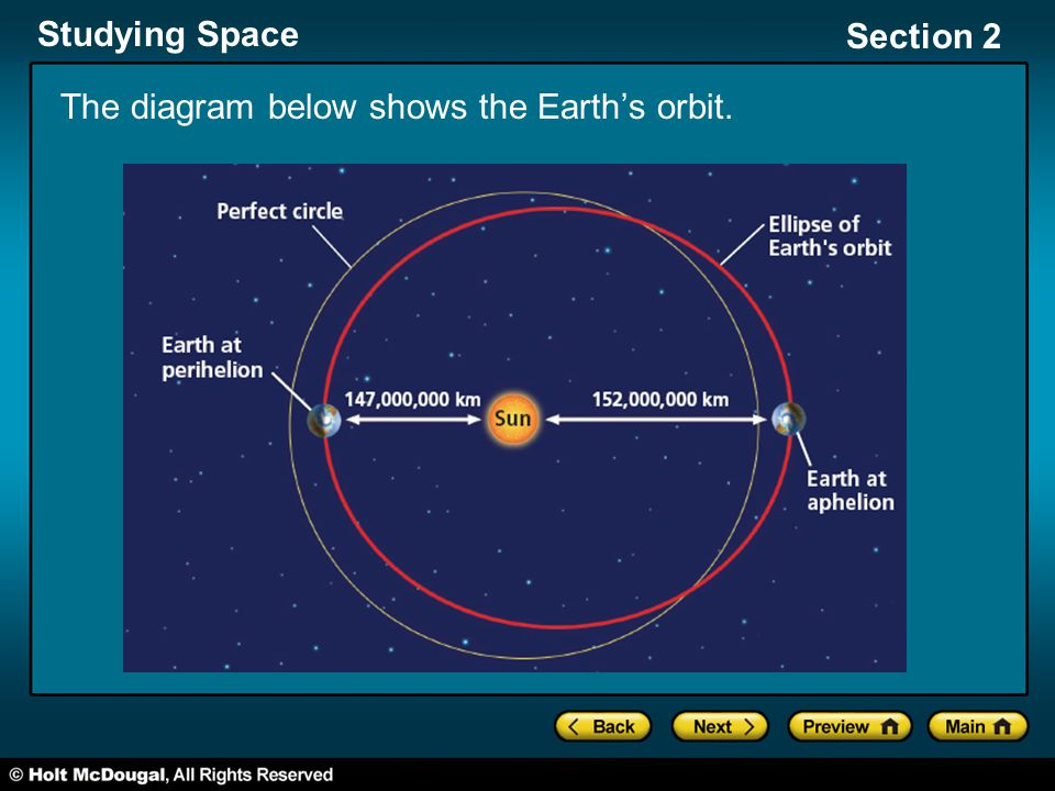 The diagram below shows the Earth's orbit.