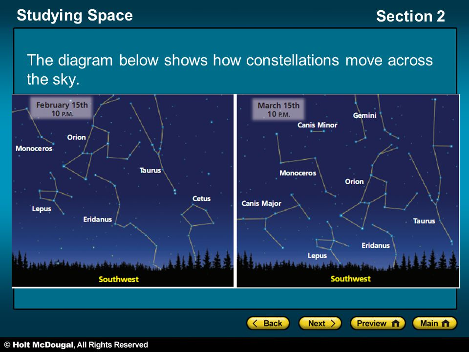 The diagram below shows how constellations move across the sky.