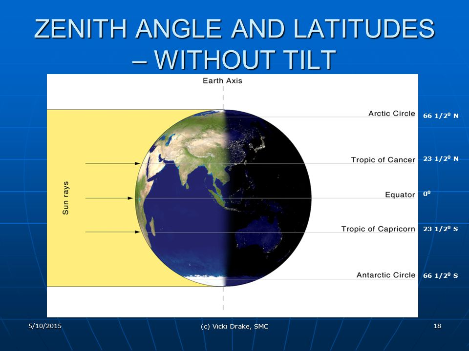 ZENITH ANGLE AND LATITUDES – WITHOUT TILT