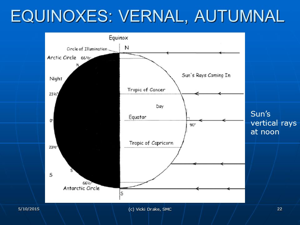 EQUINOXES: VERNAL, AUTUMNAL