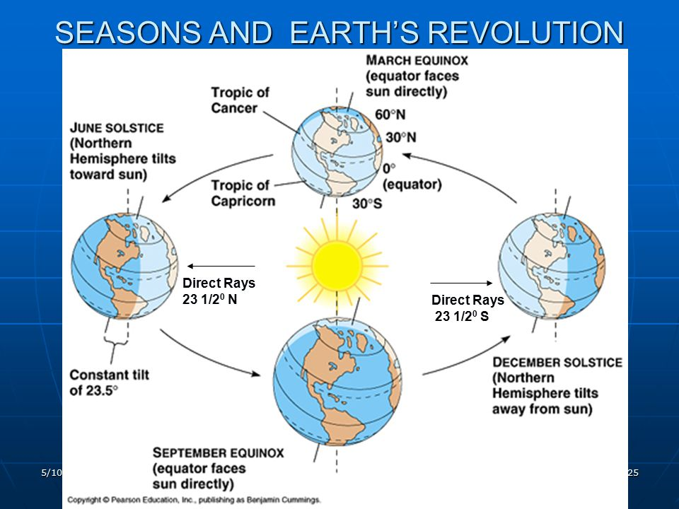 SEASONS AND EARTH'S REVOLUTION