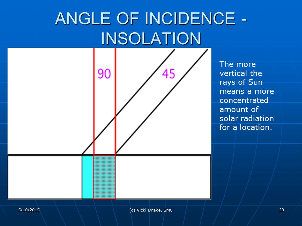 ANGLE OF INCIDENCE - INSOLATION
