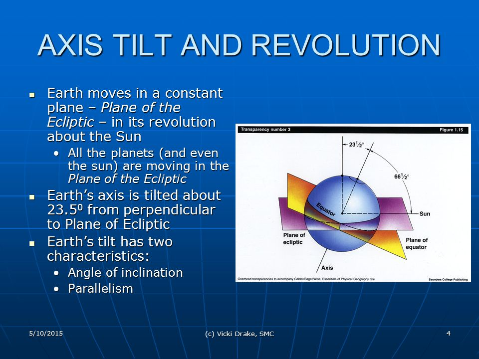 AXIS TILT AND REVOLUTION
