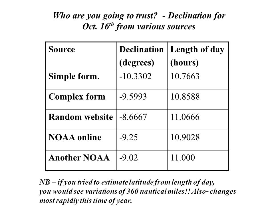 Who are you going to trust - Declination for