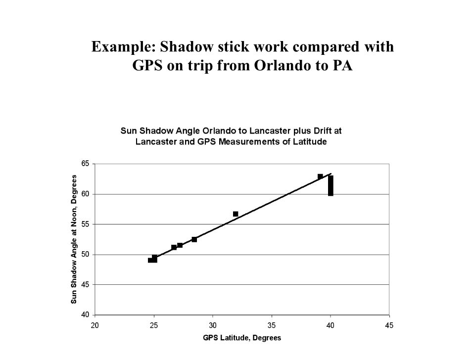 Example: Shadow stick work compared with