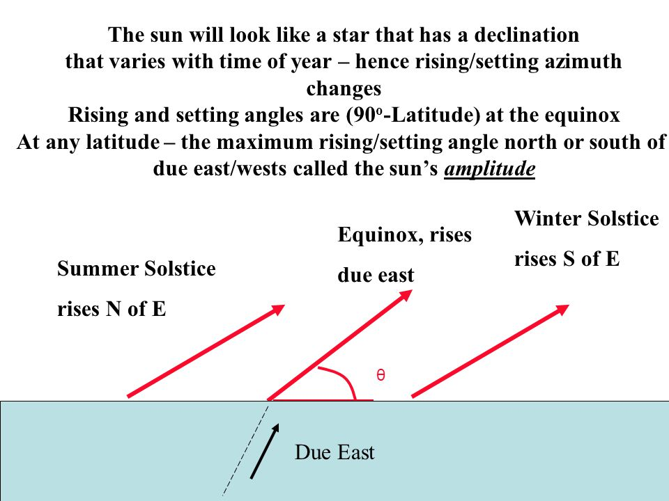 The sun will look like a star that has a declination