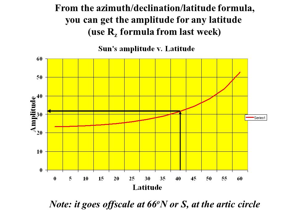 From the azimuth/declination/latitude formula,