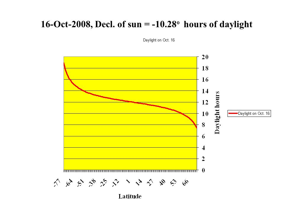 16-Oct-2008, Decl. of sun = -10.28o hours of daylight