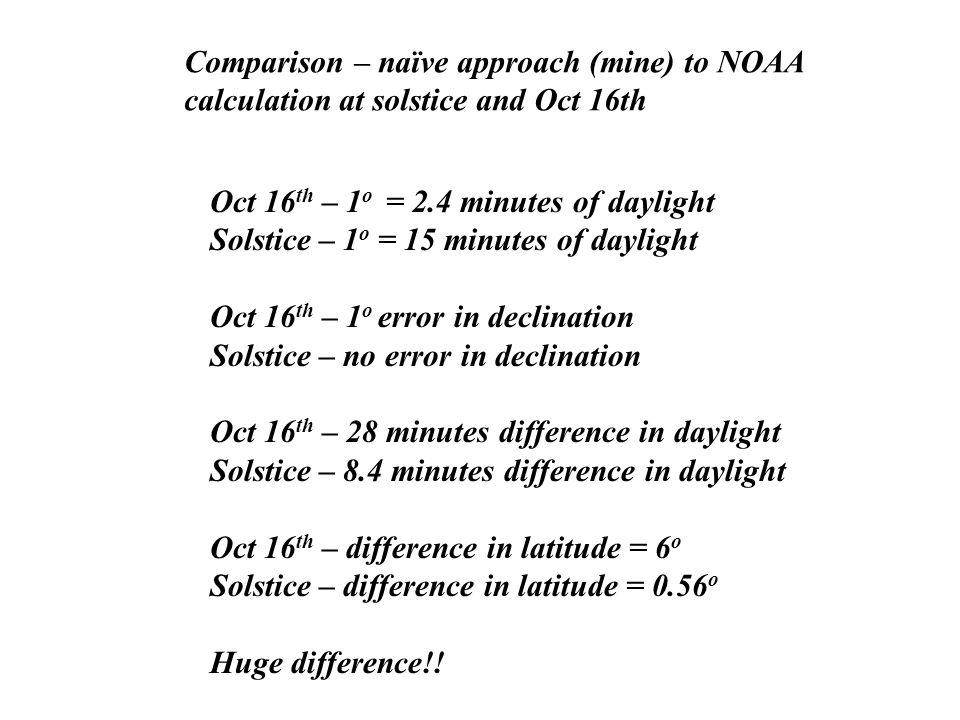 Comparison – naïve approach (mine) to NOAA